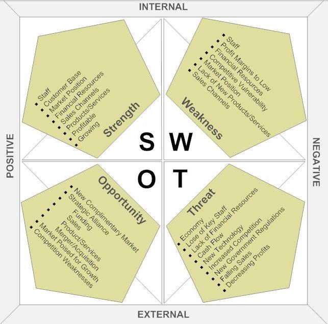 ماذا تعني الـ SWOT Analysis?